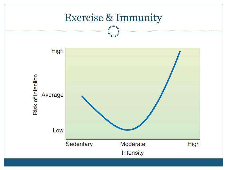 Exercise & Immunity