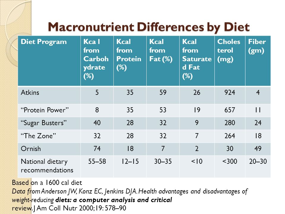 Macronutrient Differences by Diet