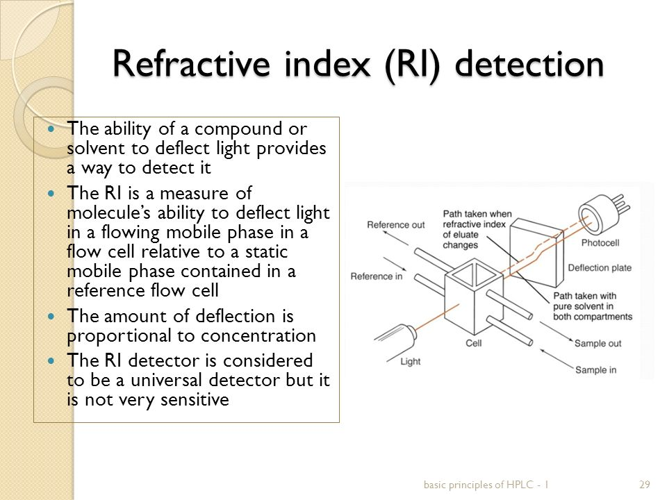 Refractive index (RI) detection