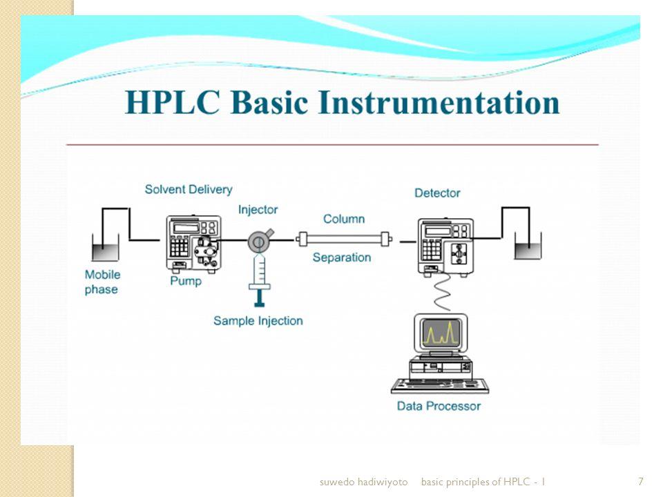 suwedo hadiwiyoto basic principles of HPLC - 1
