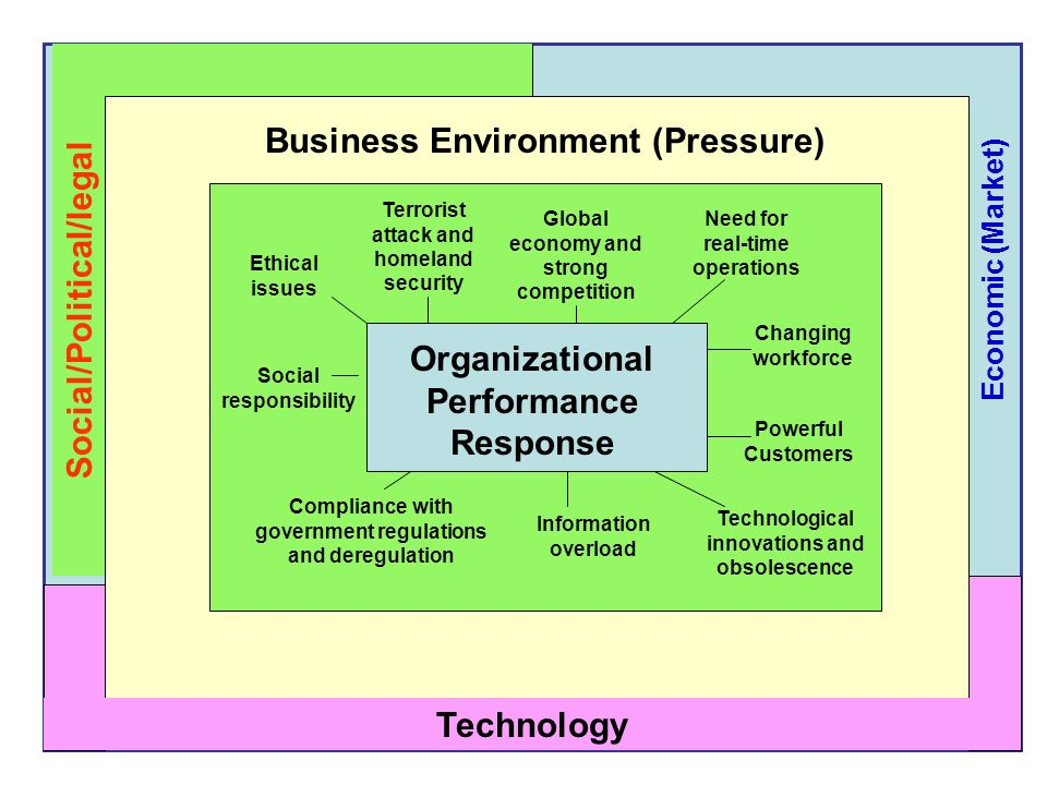 Business Environment (Pressure)