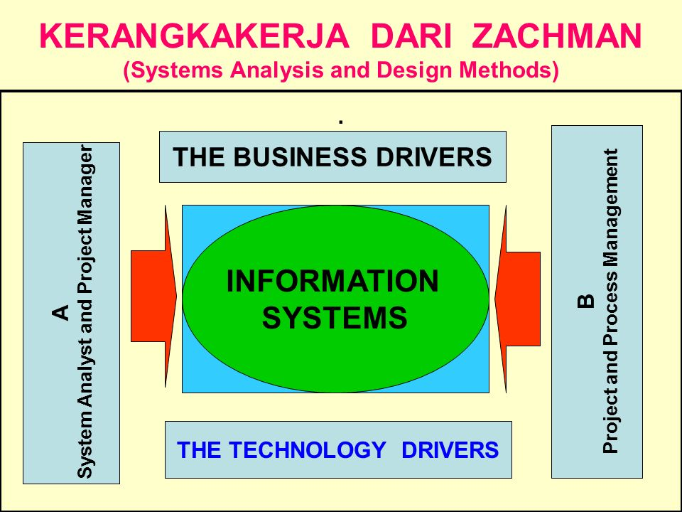 KERANGKAKERJA DARI ZACHMAN (Systems Analysis and Design Methods)