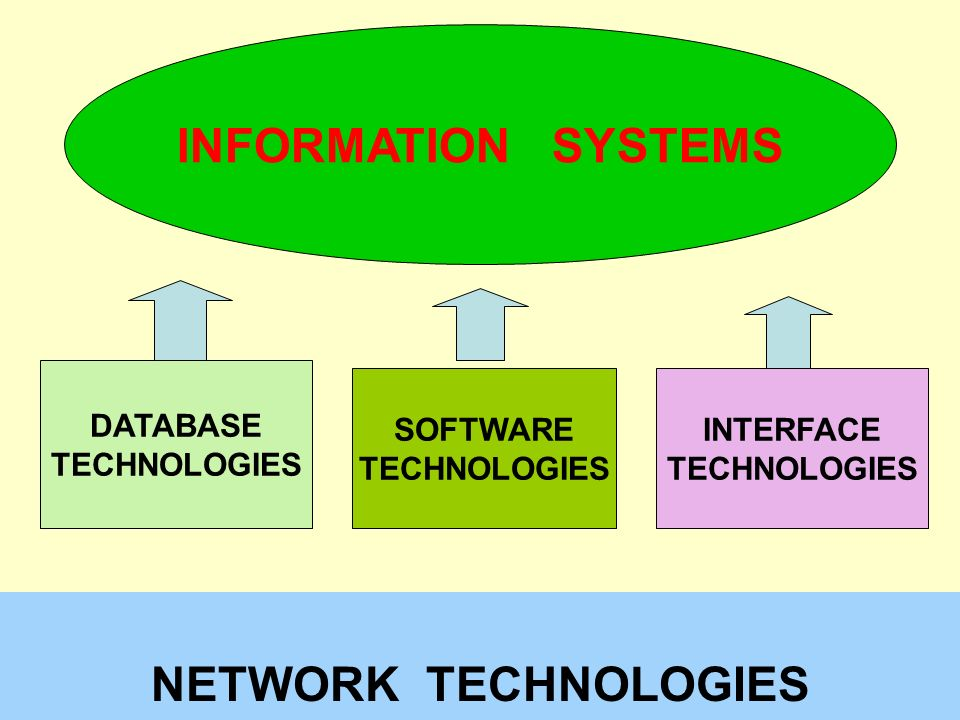 . INFORMATION SYSTEMS NETWORK TECHNOLOGIES DATABASE TECHNOLOGIES