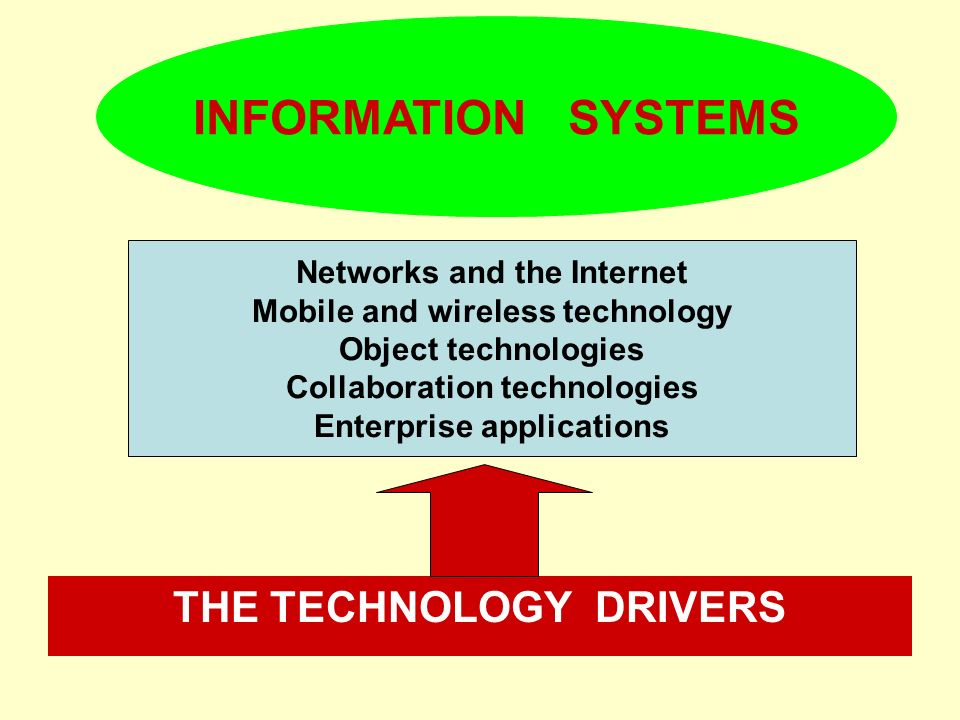INFORMATION SYSTEMS THE TECHNOLOGY DRIVERS Networks and the Internet