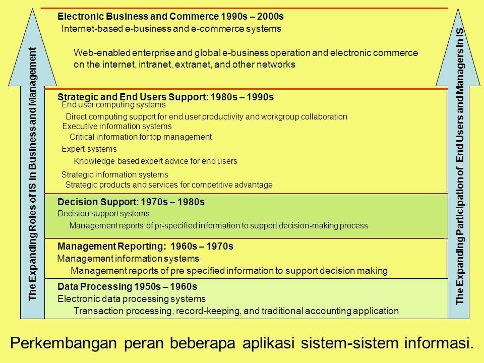 Perkembangan peran beberapa aplikasi sistem-sistem informasi.