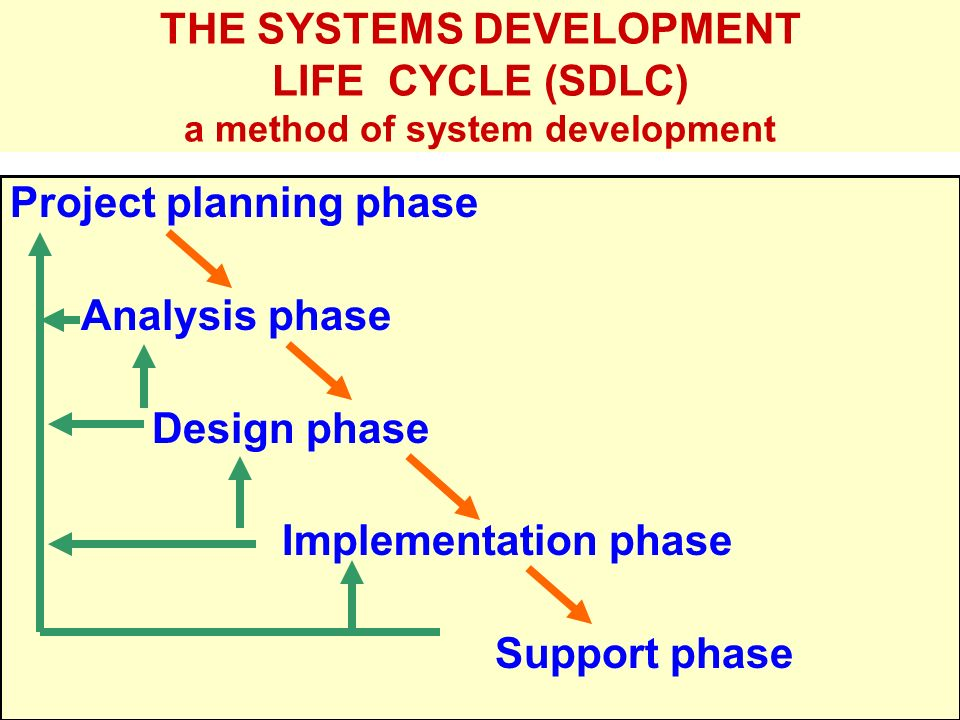 Project planning phase Analysis phase Design phase