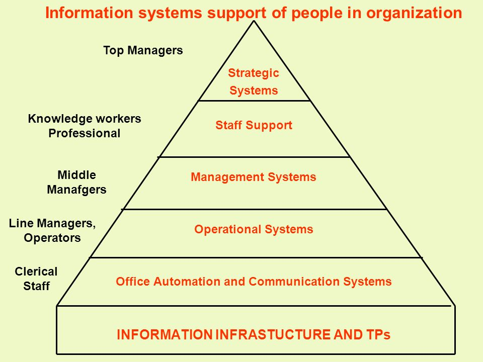 Information systems support of people in organization