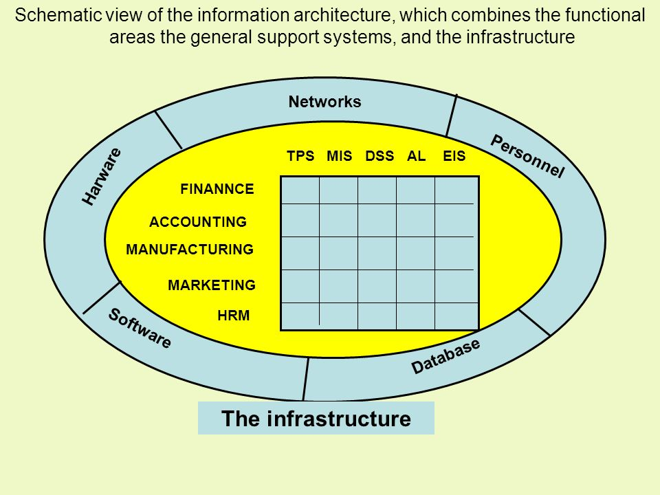 Schematic view of the information architecture, which combines the functional areas the general support systems, and the infrastructure