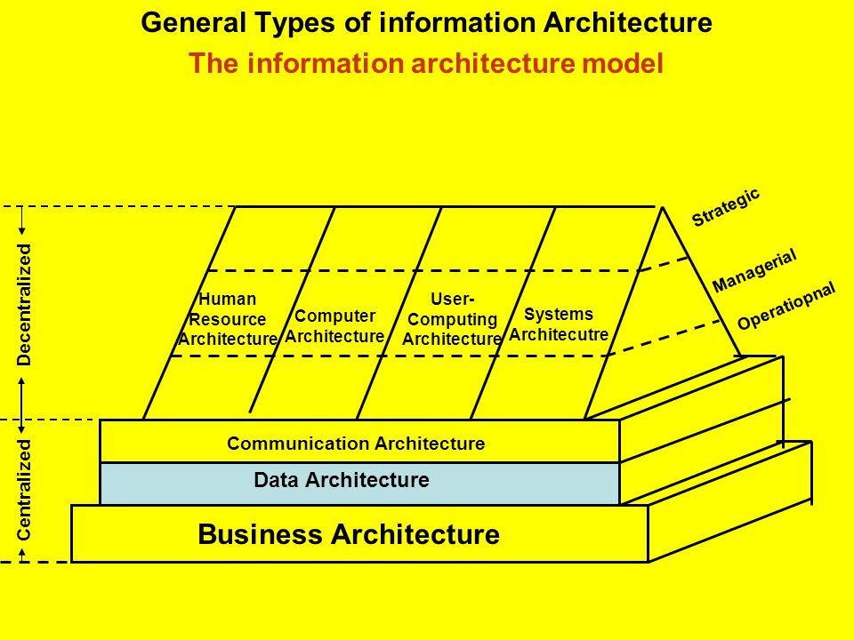 General Types of information Architecture