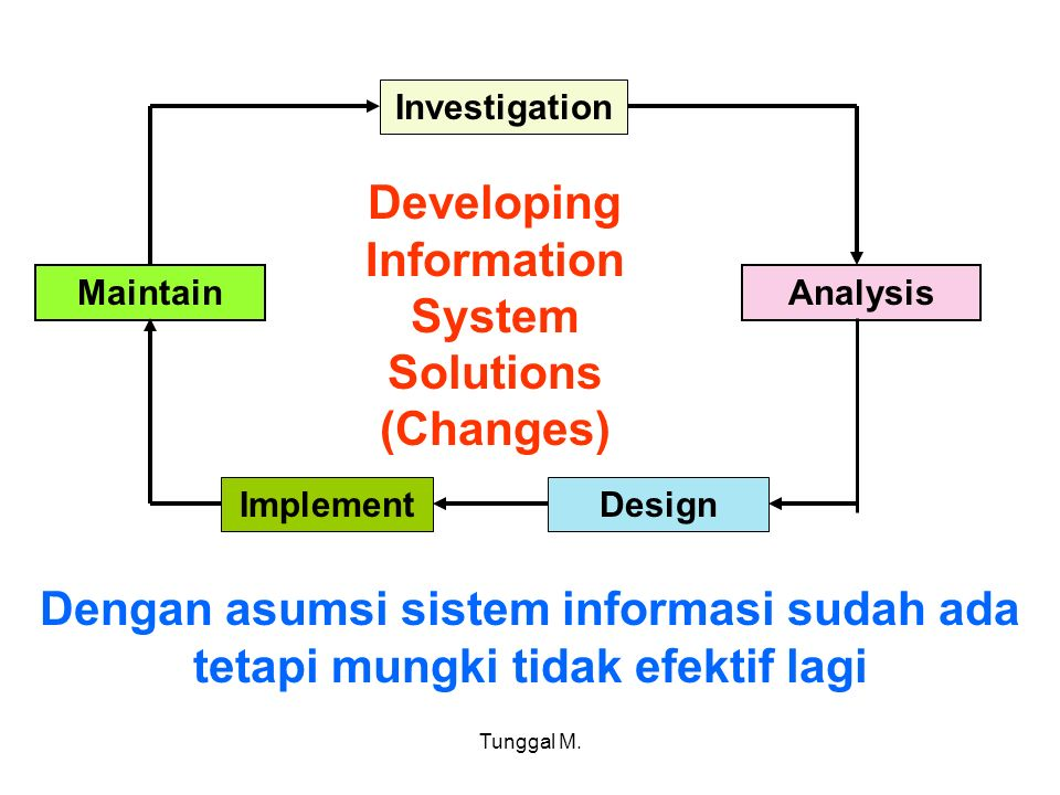 Developing Information System Solutions (Changes)