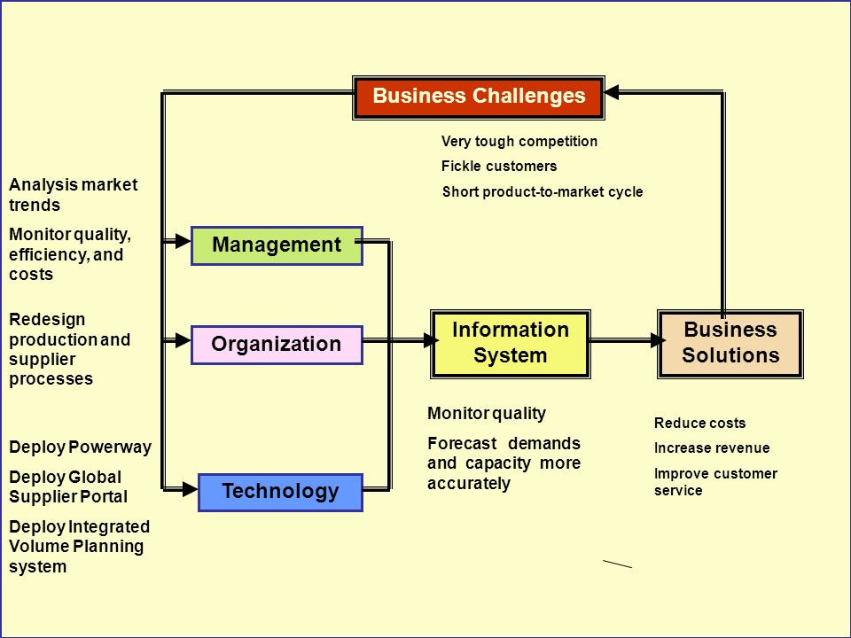 Business Challenges Management Information System Business Solutions