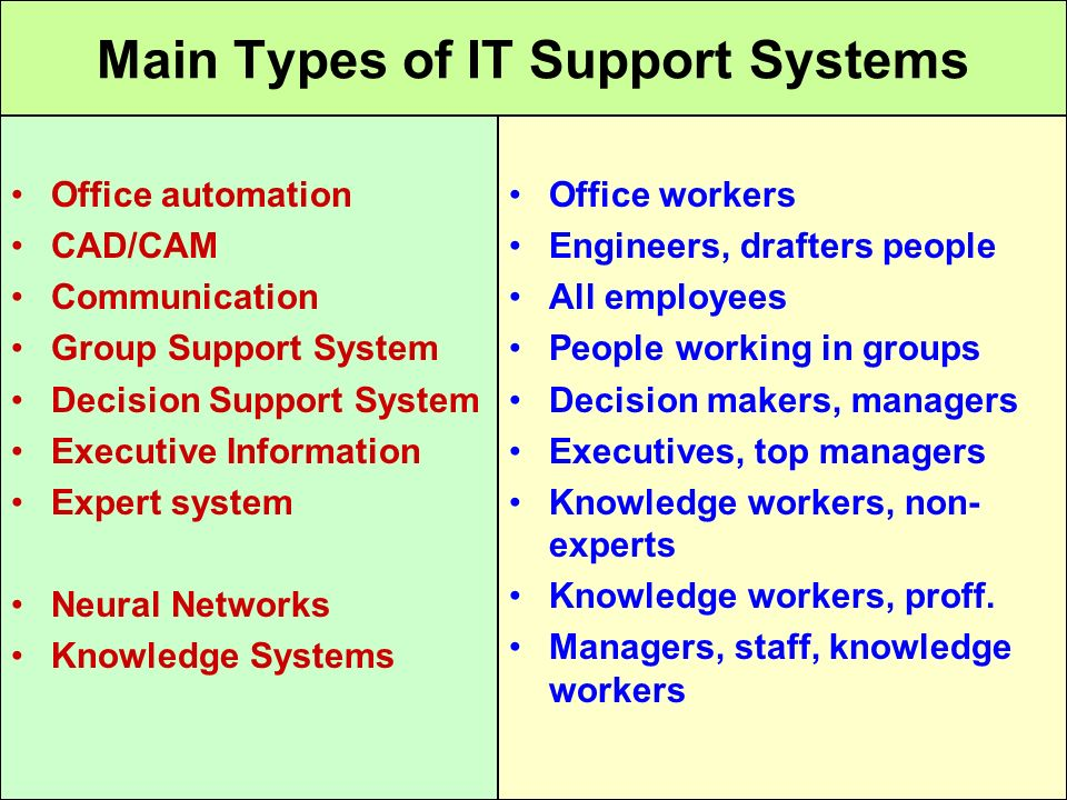 Main Types of IT Support Systems