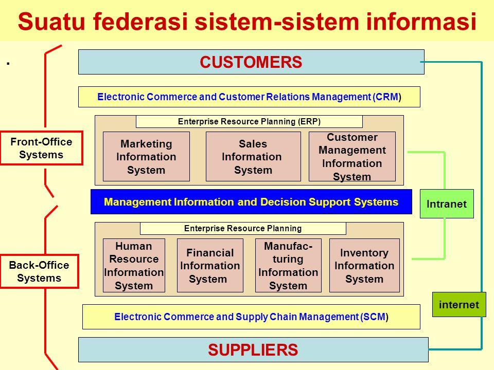 Suatu federasi sistem-sistem informasi