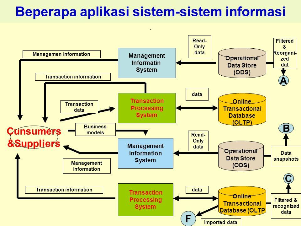 Beperapa aplikasi sistem-sistem informasi