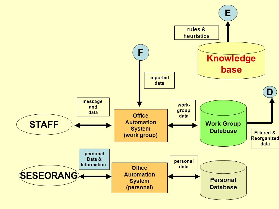 . E F Knowledge base D STAFF SESEORANG Work Group Database Personal