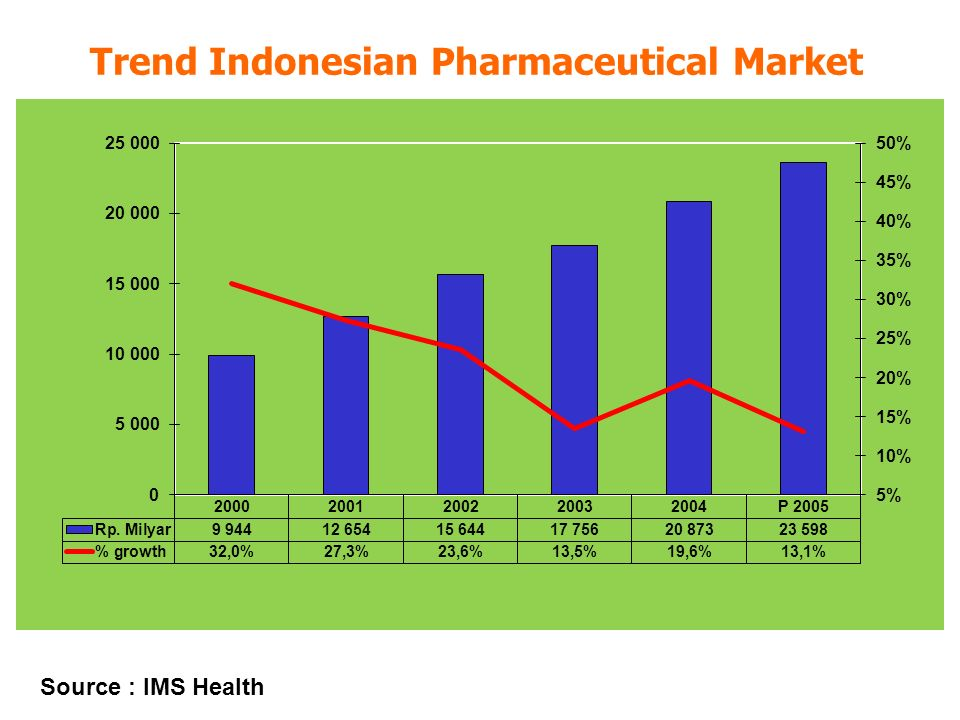 Trend Indonesian Pharmaceutical Market