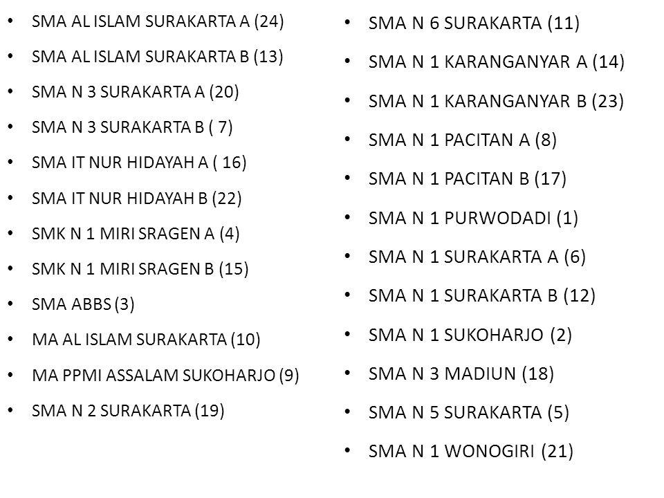 SMA N 6 SURAKARTA (11) SMA N 1 KARANGANYAR A (14)
