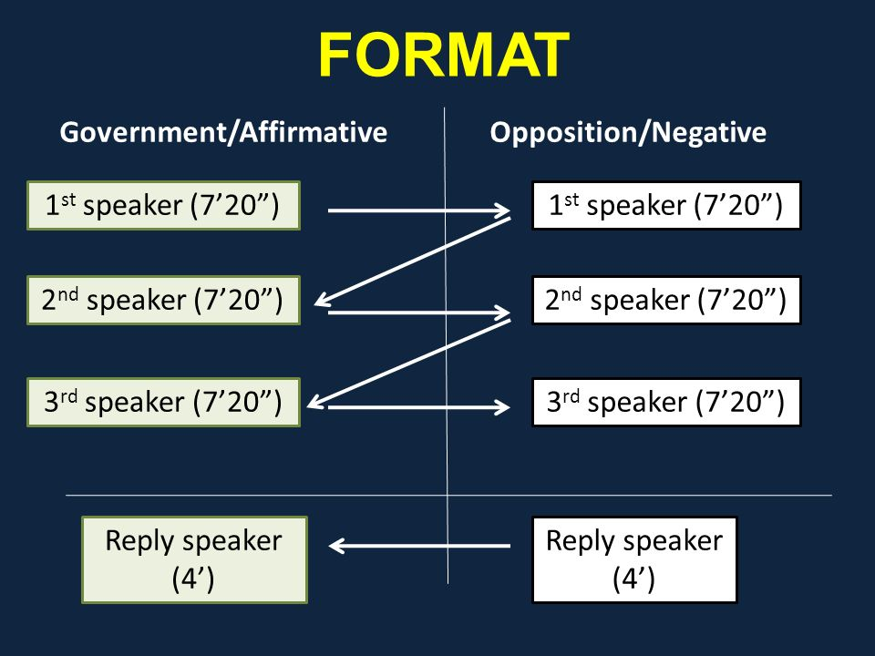 FORMAT Government/Affirmative Opposition/Negative 1st speaker (7'20 )