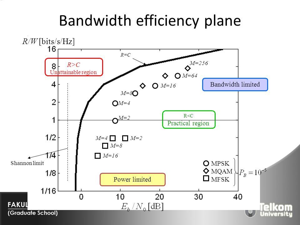 Bandwidth efficiency plane