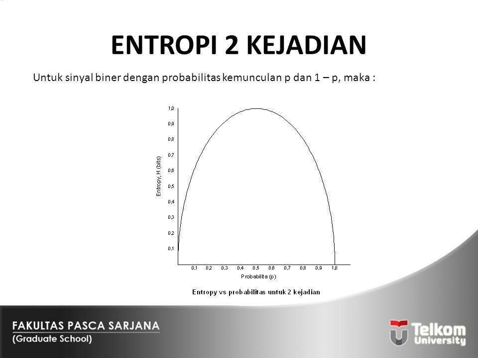 ENTROPI 2 KEJADIAN Untuk sinyal biner dengan probabilitas kemunculan p dan 1 – p, maka :