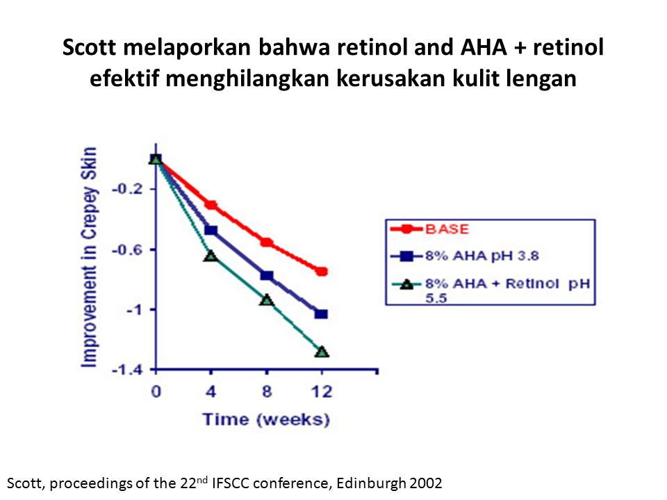 Scott melaporkan bahwa retinol and AHA + retinol efektif menghilangkan kerusakan kulit lengan