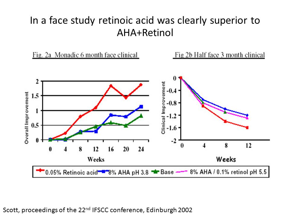 In a face study retinoic acid was clearly superior to AHA+Retinol