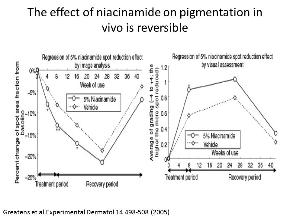 The effect of niacinamide on pigmentation in vivo is reversible
