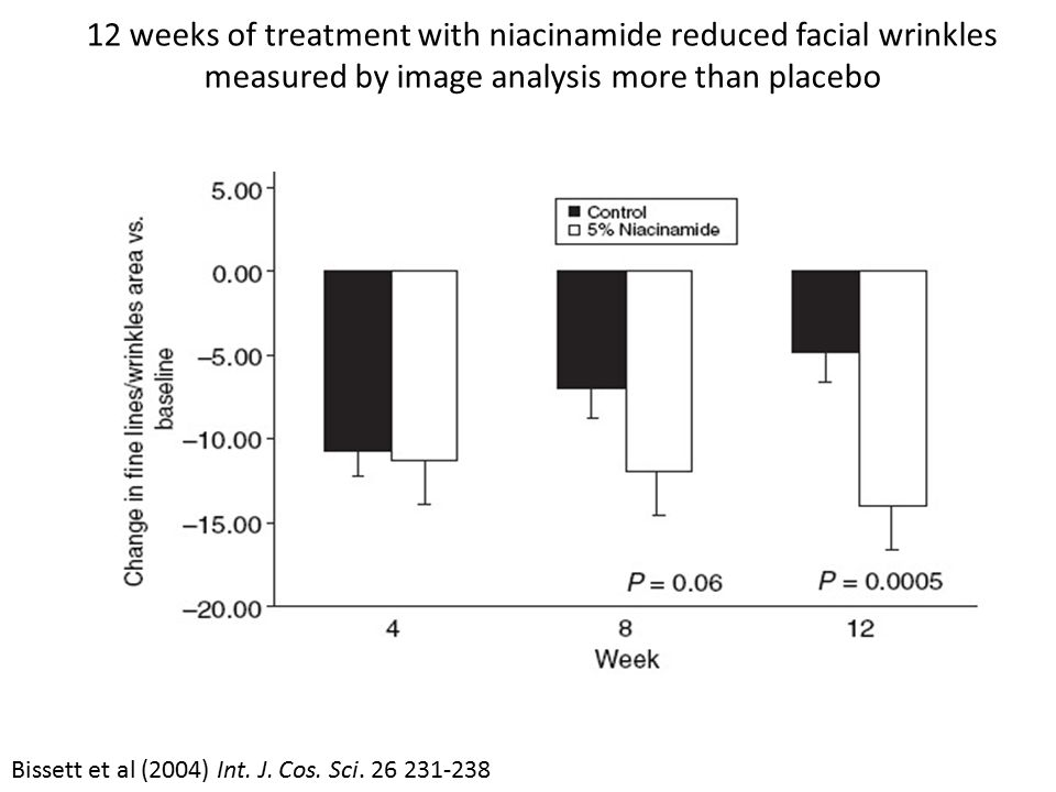 12 weeks of treatment with niacinamide reduced facial wrinkles measured by image analysis more than placebo