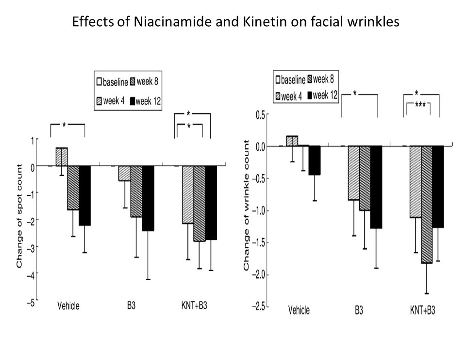 Effects of Niacinamide and Kinetin on facial wrinkles