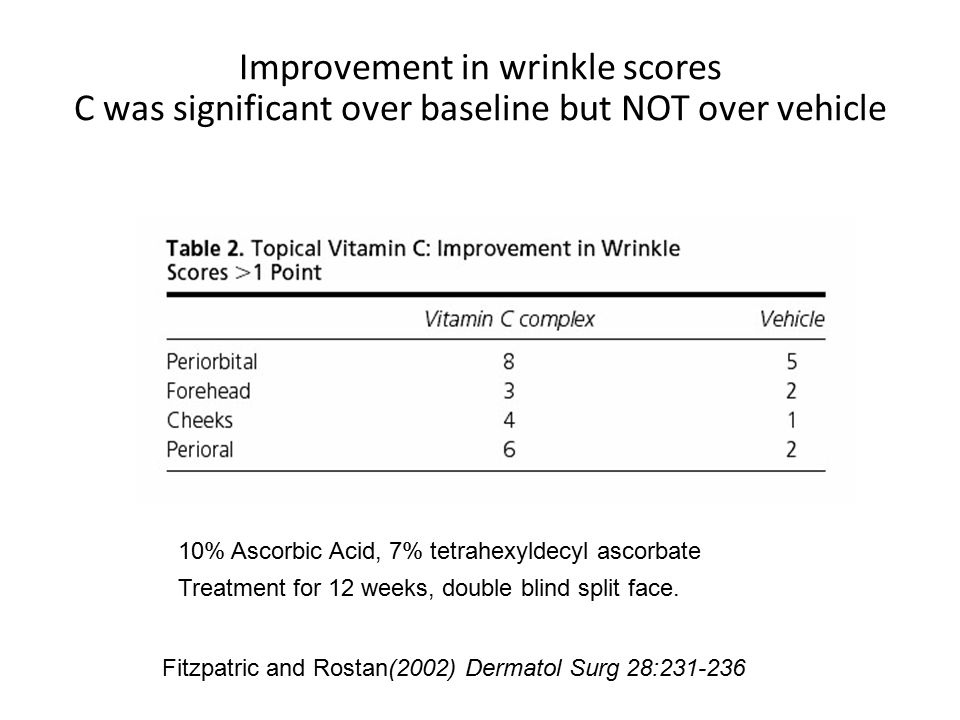 Improvement in wrinkle scores C was significant over baseline but NOT over vehicle