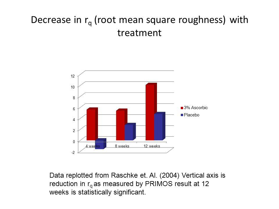 Decrease in rq (root mean square roughness) with treatment