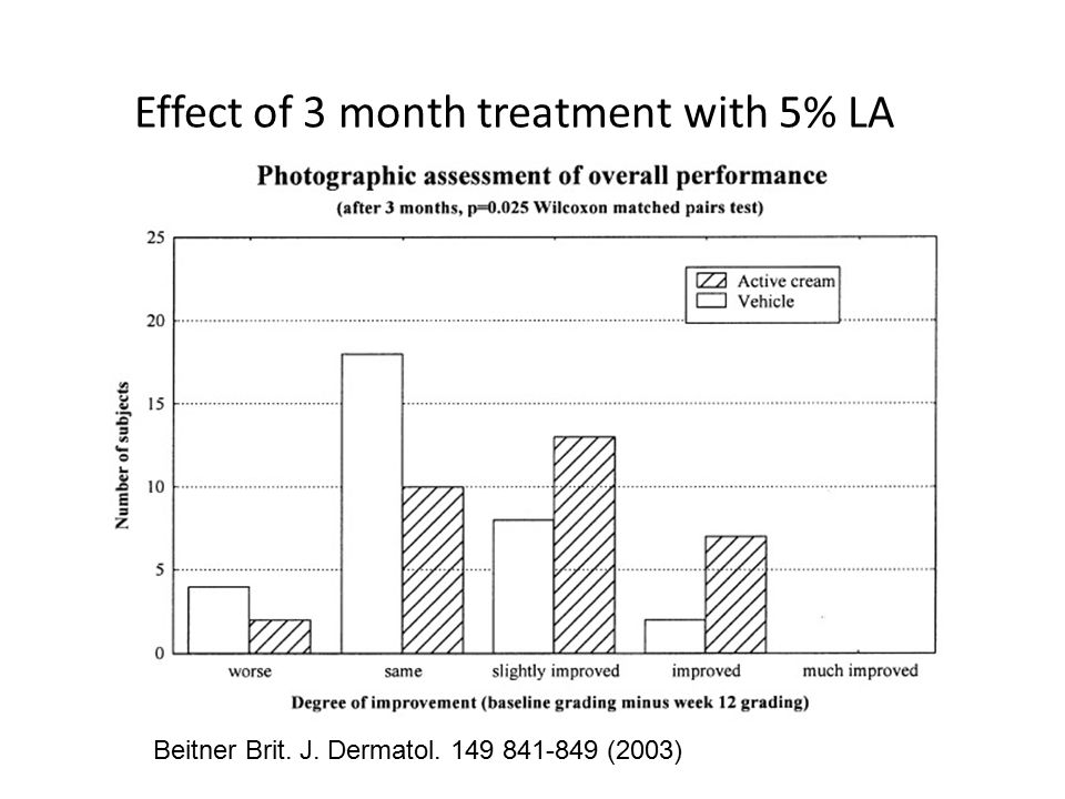 Effect of 3 month treatment with 5% LA