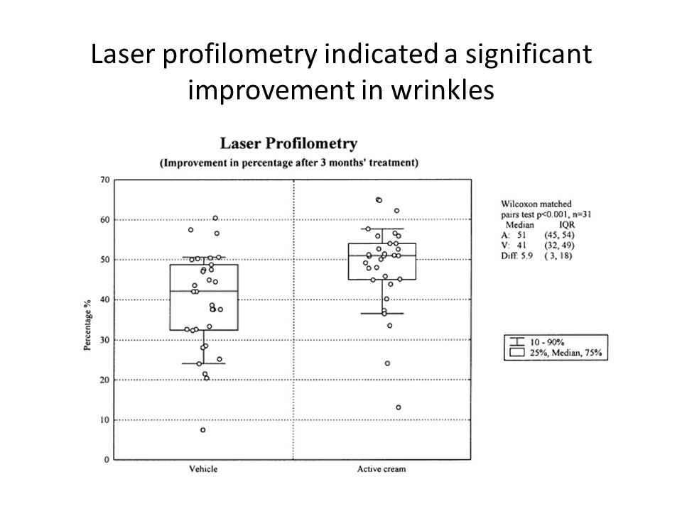 Laser profilometry indicated a significant improvement in wrinkles