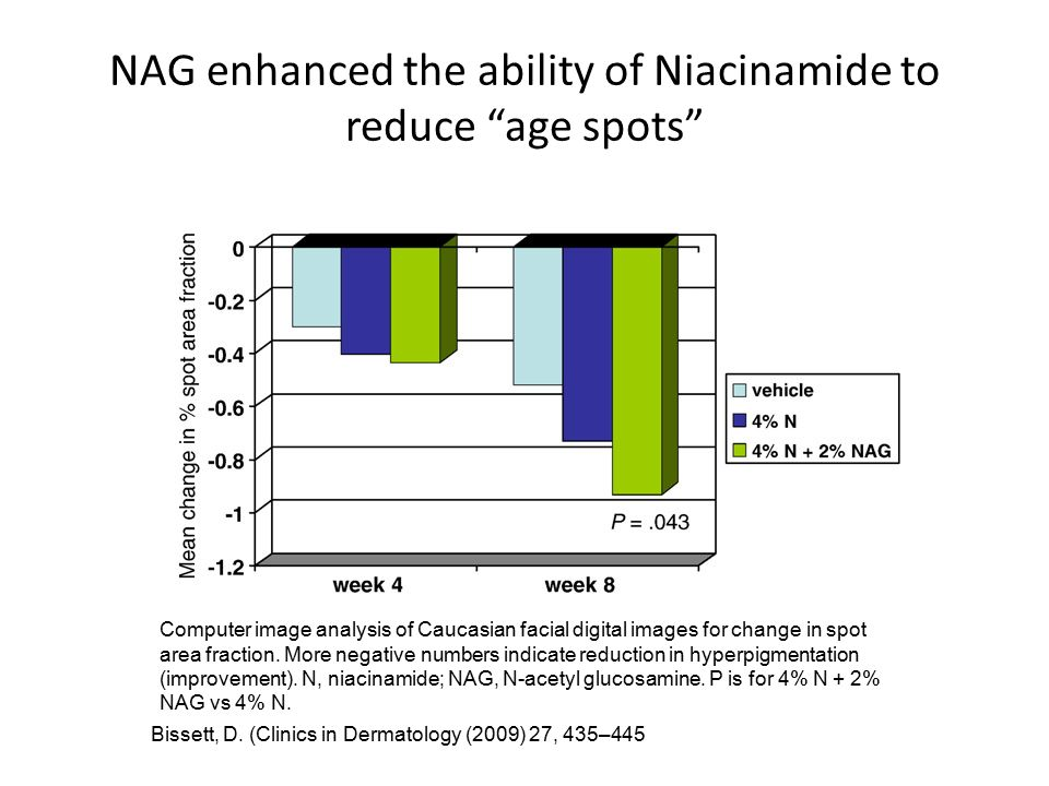NAG enhanced the ability of Niacinamide to reduce age spots