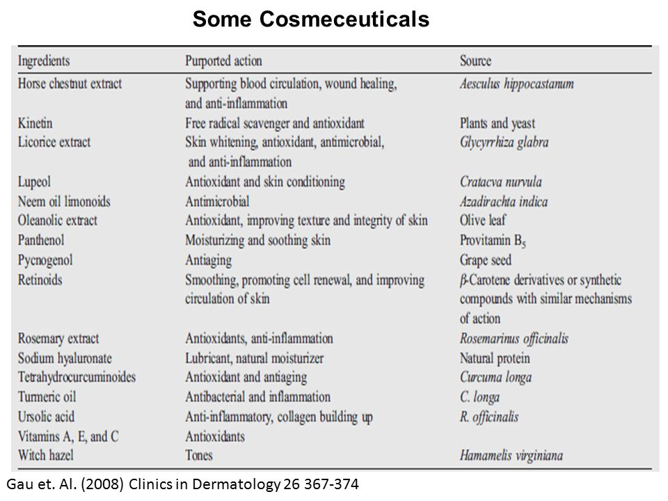 Some Cosmeceuticals Gau et. Al. (2008) Clinics in Dermatology 26 367-374