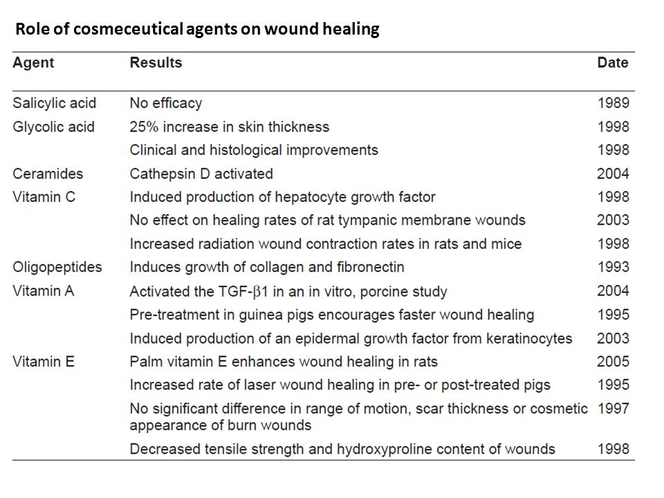 Role of cosmeceutical agents on wound healing