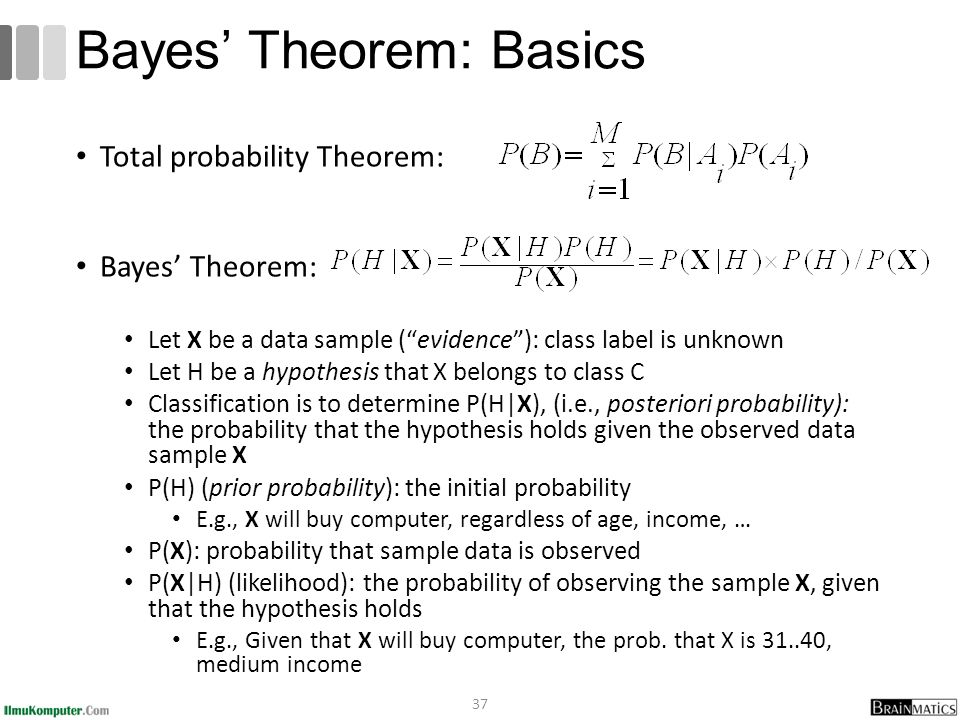 Bayes' Theorem: Basics