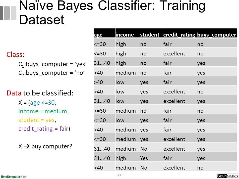 Naïve Bayes Classifier: Training Dataset