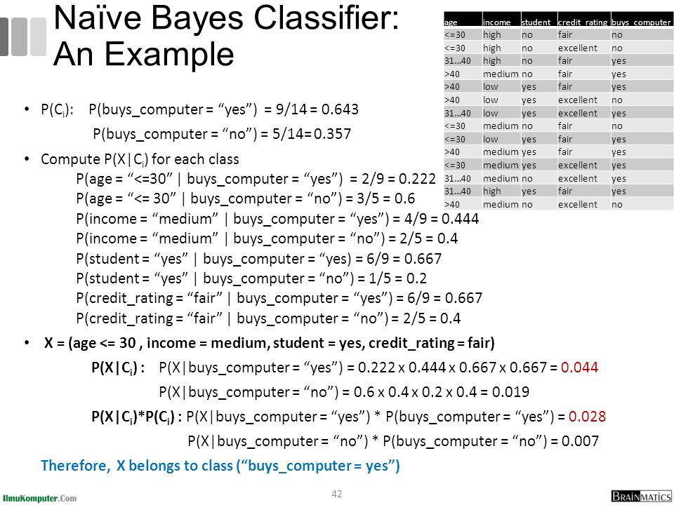 Naïve Bayes Classifier: An Example