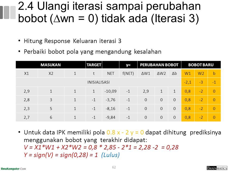 2.4 Ulangi iterasi sampai perubahan bobot (∆wn = 0) tidak ada (Iterasi 3)