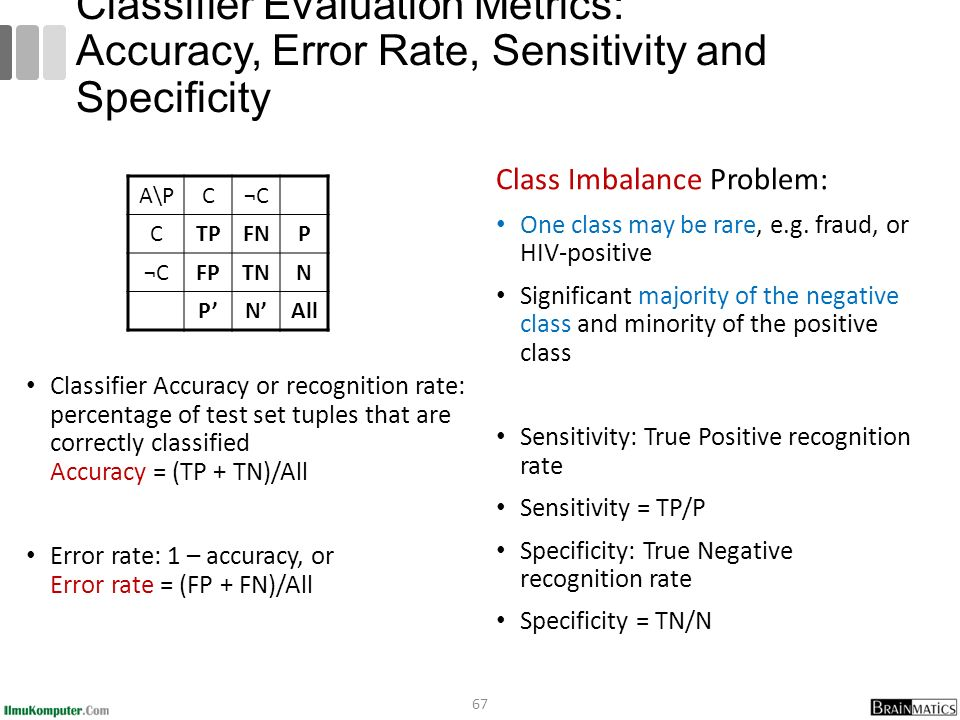 Classifier Evaluation Metrics: Accuracy, Error Rate, Sensitivity and Specificity