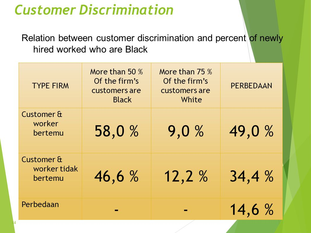 Customer Discrimination