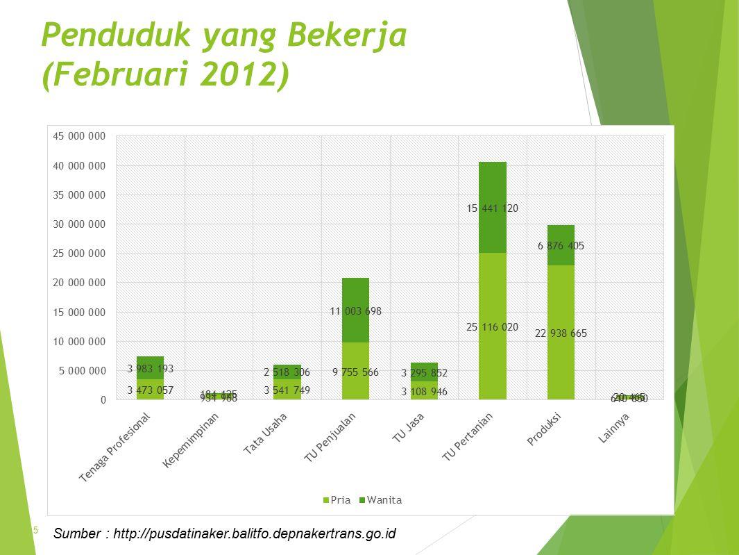 Penduduk yang Bekerja (Februari 2012)