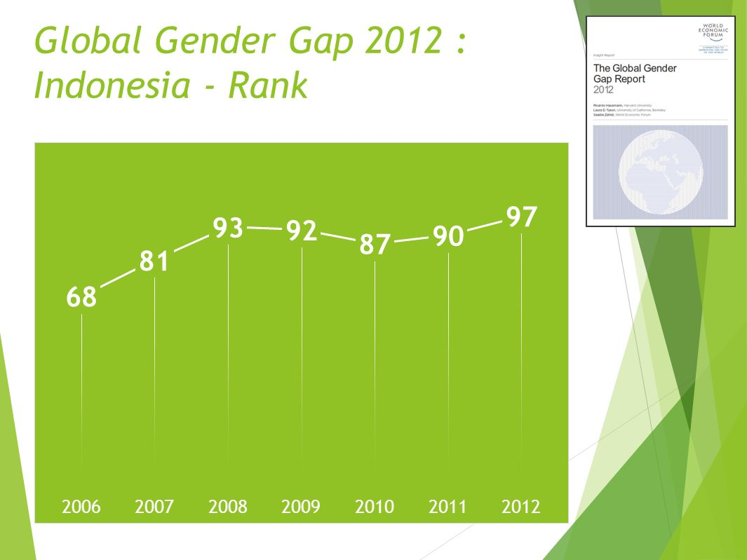 Global Gender Gap 2012 : Indonesia - Rank