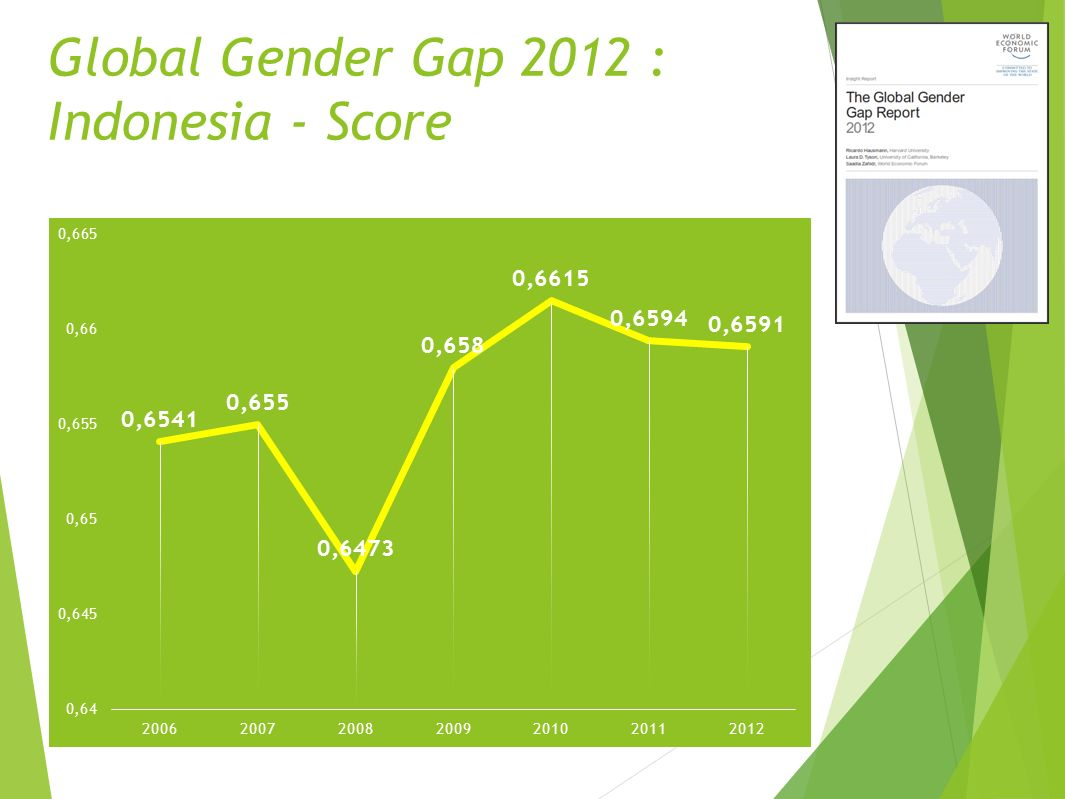 Global Gender Gap 2012 : Indonesia - Score