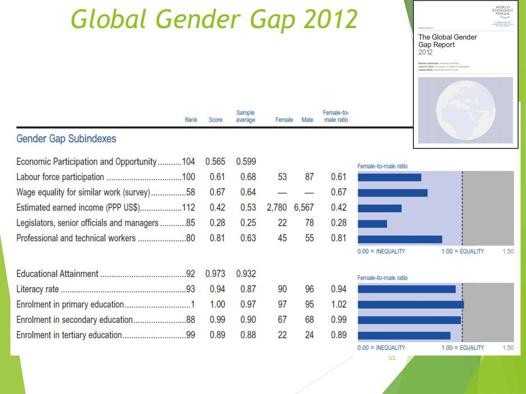 Global Gender Gap 2012
