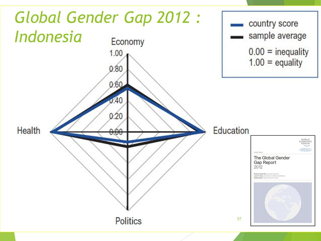 Global Gender Gap 2012 : Indonesia