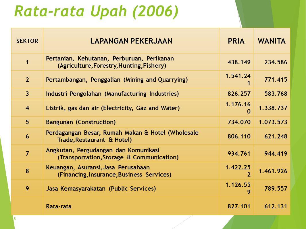 Rata-rata Upah (2006) LAPANGAN PEKERJAAN PRIA WANITA SEKTOR 1
