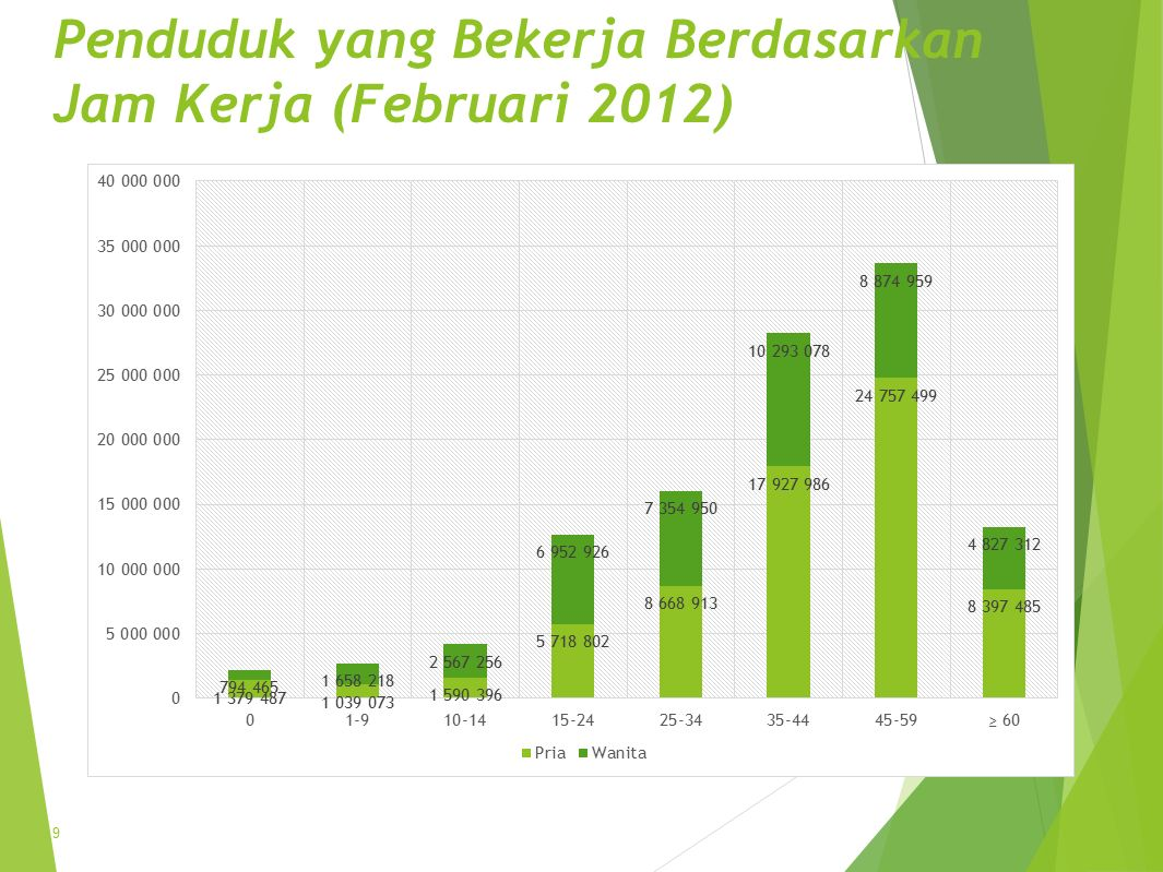 Penduduk yang Bekerja Berdasarkan Jam Kerja (Februari 2012)
