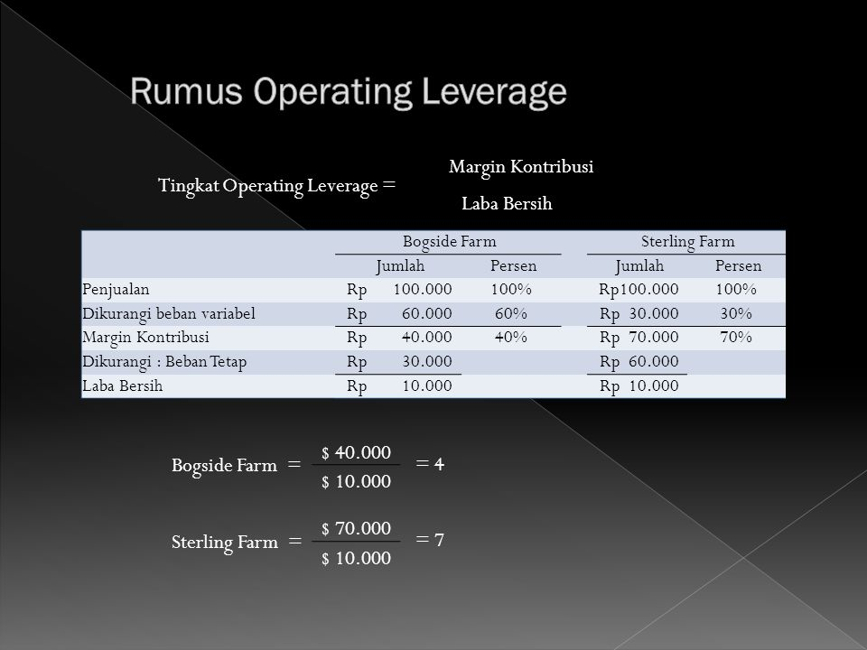 Rumus Operating Leverage